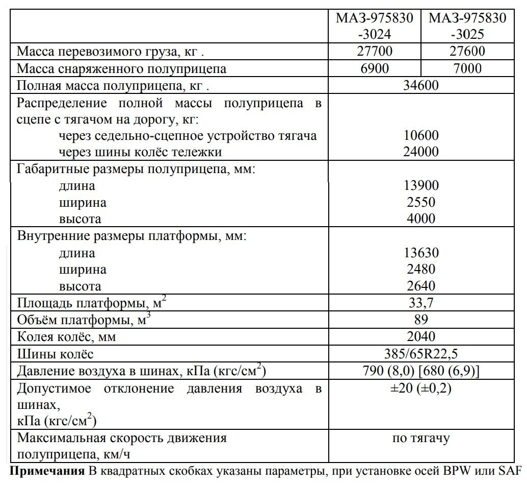Полуприцеп маз 975830